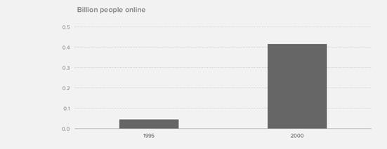 【转】硅谷顶级风投公司报告:移动互联网正吃掉整个世界
