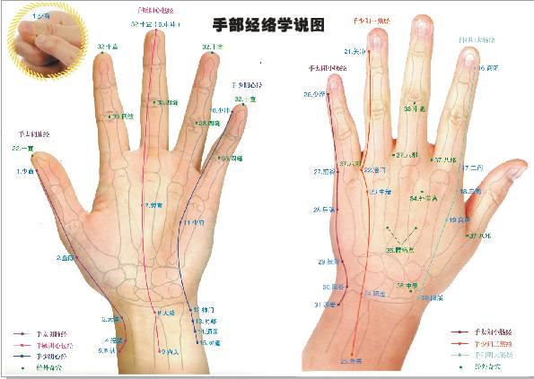 刮手指老中醫一絕治百病,99%的人不知道!