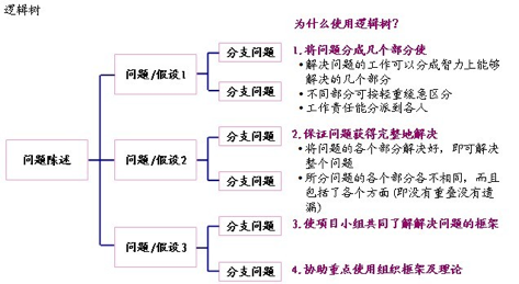 解决问题的七个步骤 - 周增明红色管理者 - 红色管理——中国最好的管理!