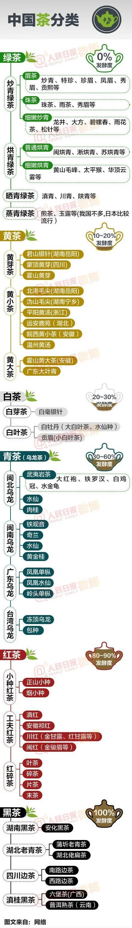 [转载]?一张图看懂中国所有茶叶(高端人士必备) - deng62995636 - 缤纷世界
