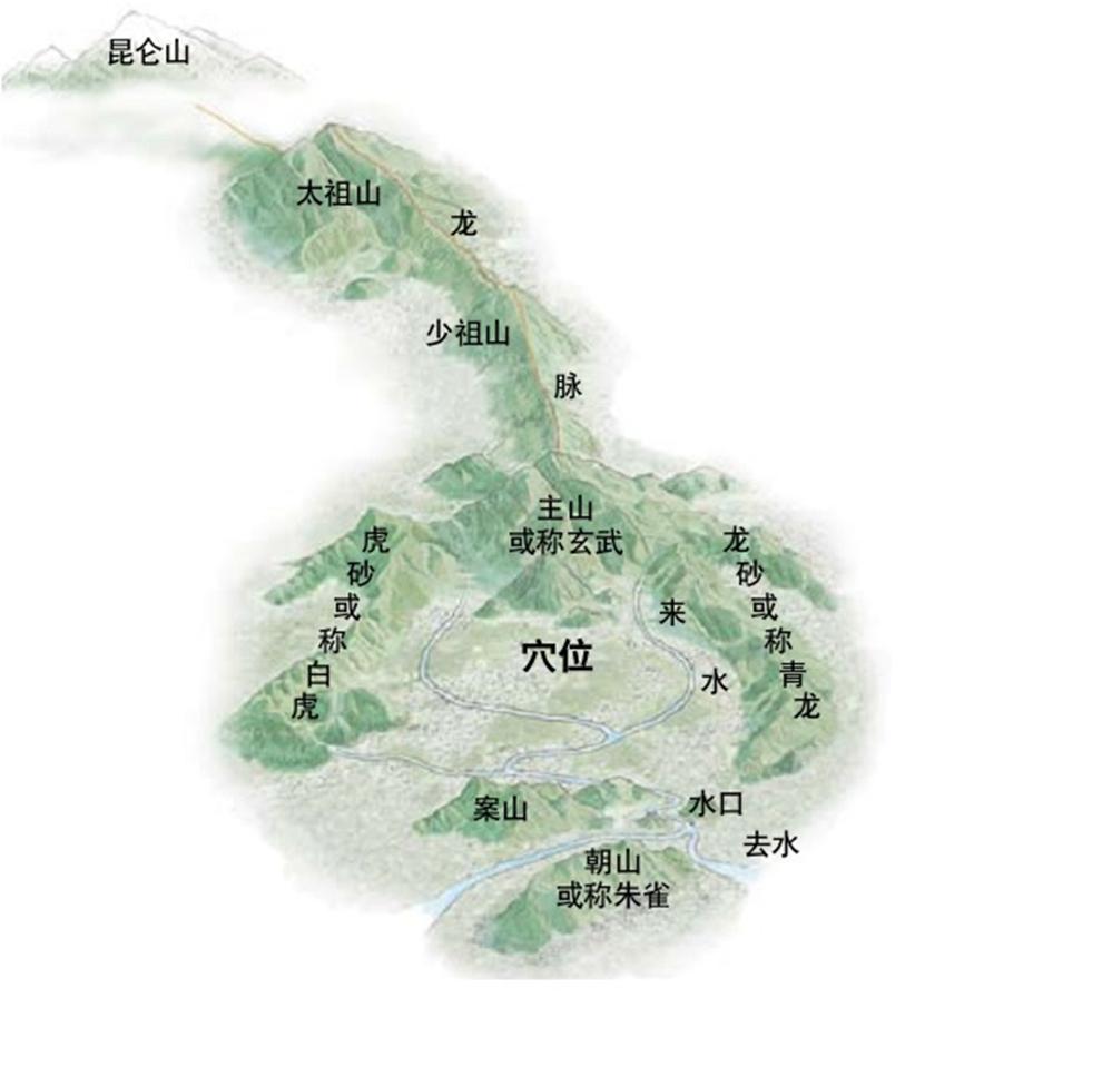 中国皇帝陵墓与龙脉的因缘