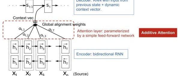 自然语言处理中注意力机制综述