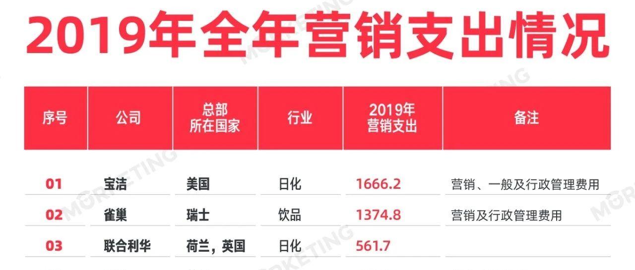 2019年38家快消品上市公司营销预算Top排名:总计近8000亿人民币|Morketing Research榜单