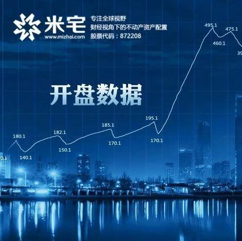 开盘数据:永威城/保利天汇/康桥林语镇(价格及套数.