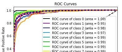 机器学习系列-ROC曲线以及AUC计算