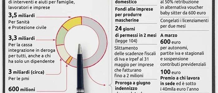意大利疫情日记 / 政府的补助政策下来了,公司的房租减免有望了!