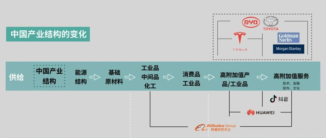9000字拆解中国40年产业链进化史,下一步风口可能在这里