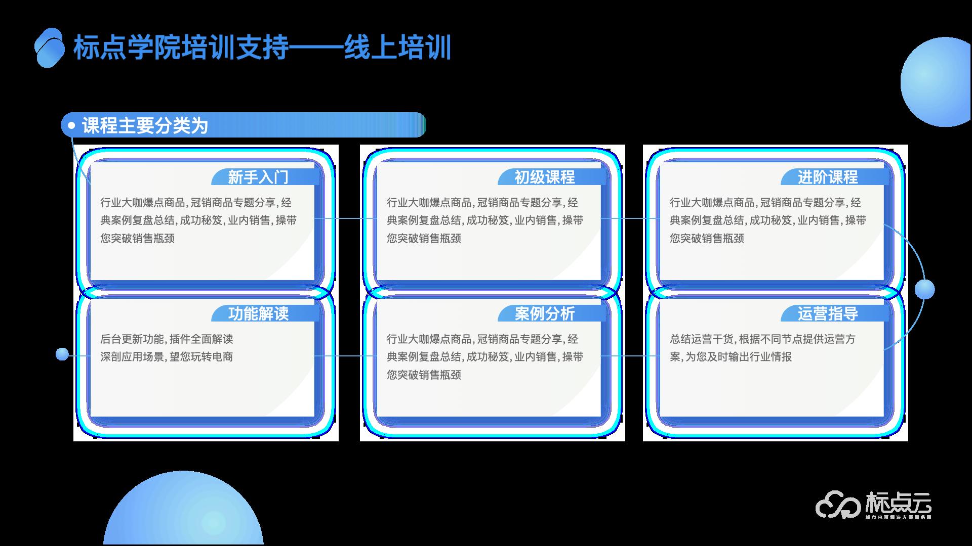 标点云 城市生活服务电商小程序