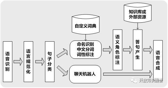 技术动态 | 基于深度学习的中文自然语言处理工具 FudanDNN-NLP3.0