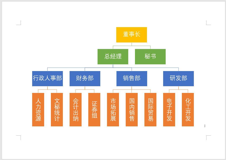 """第3步:将光标定位到要插入SmartArt 的位置,点击【插入】-【插图】组的""""SmartArt""""按钮,打开""""选择SmartArt图形""""对话框,在对话框的左侧列表中选择""""层次结构"""",在中间列表中选择""""组织结构图"""" 。点击""""确定""""按钮,文档中将生成一个默认的组织架构图形。"""