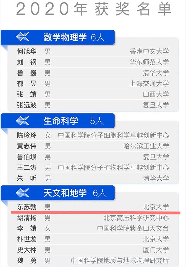 【校友风采】石家庄一中2000届优秀毕业生东苏勃获2020年科学探索奖