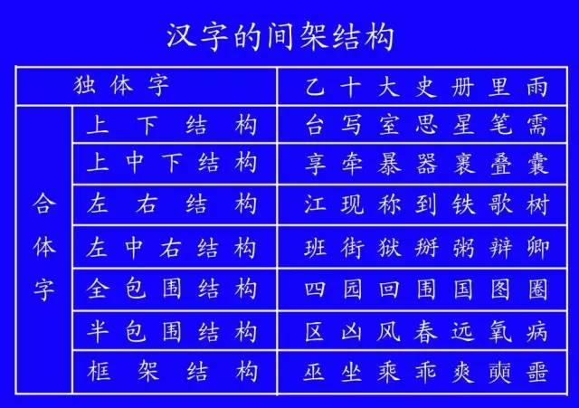 小學生必備!田字格裡寫數字和漢字的標準格式(建議收藏)