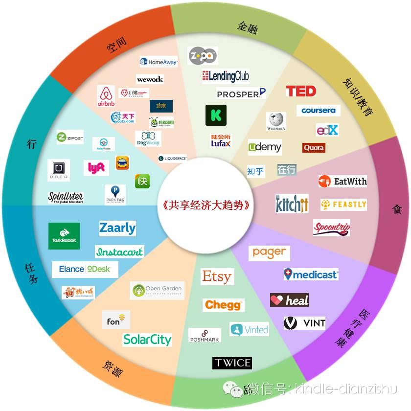 未來的世界是共享的—《共享經濟大趨勢》
