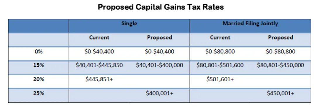 美国众议院公布拜登税改细则