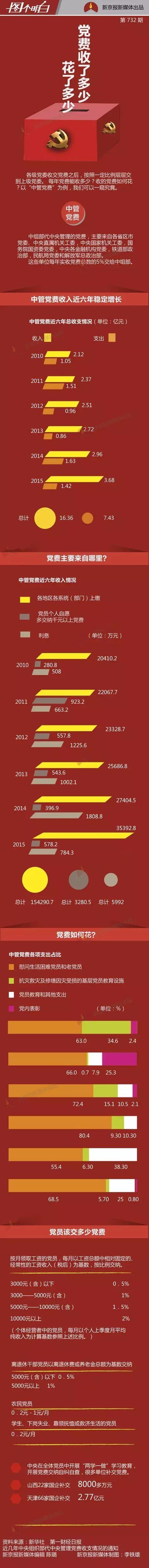 人民日報貼文催黨費了,「沒人催就不交」;去年收了人民幣三億,花到哪兒去了?