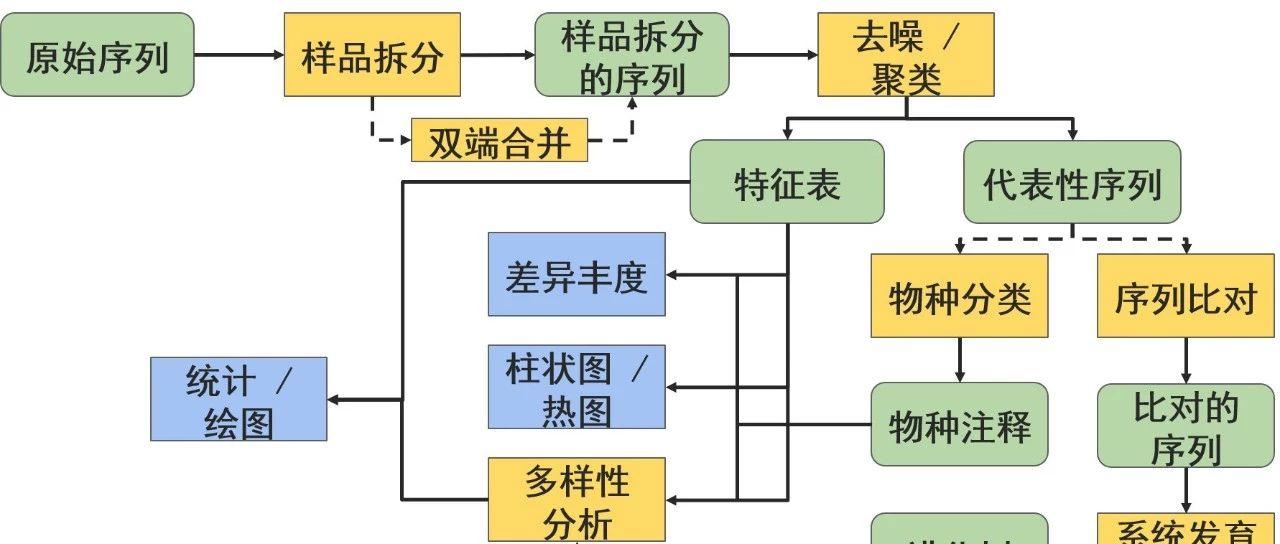 QIIME 2用户文档  1简介和安装(2019 7) - 宏基因组| 微信公众号