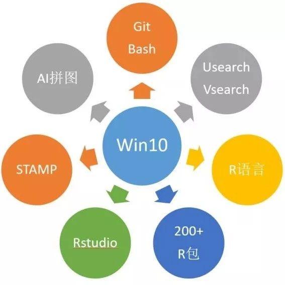 QIIME 2用户文档  2插件工作流程概述(2018 11) - 宏基因组  微信