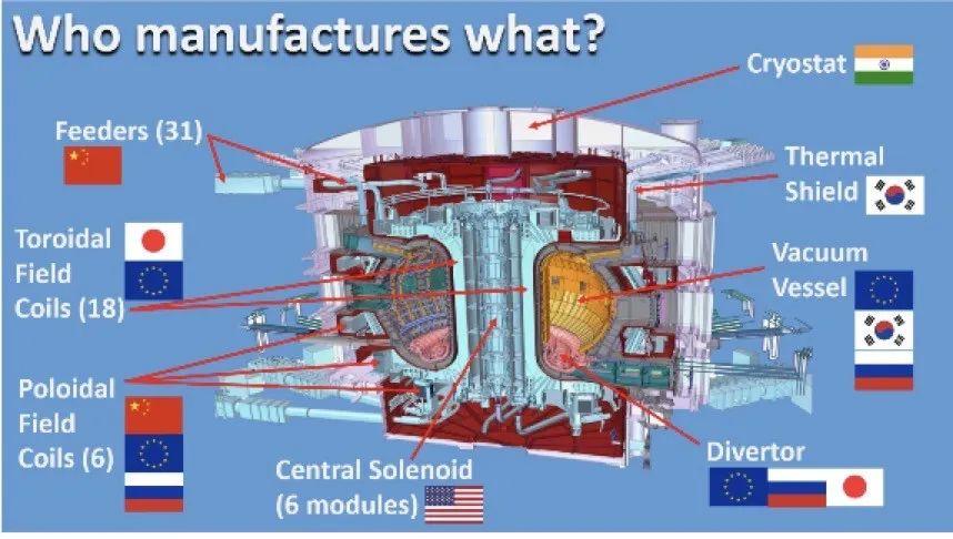 35国历时14年共建国际热核聚变实验堆ITER:世界最大人造太阳启动组装