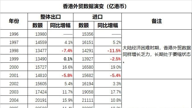 """从今天开始,美国取消了香港的特殊贸易待遇,这意味着香港自此丧失其亚洲地区转口贸易中心的地位。特此记录下表的香港外贸数据,并每月保持更新,供各位了解""""加速度""""的概念。"""