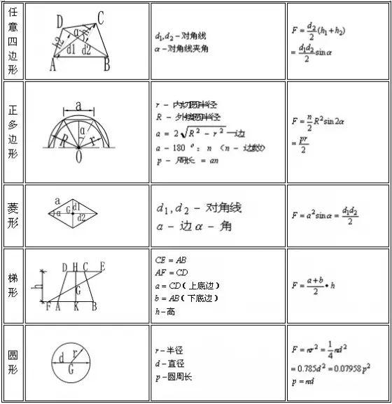 施工常用计算公式大全及图解,史上最全
