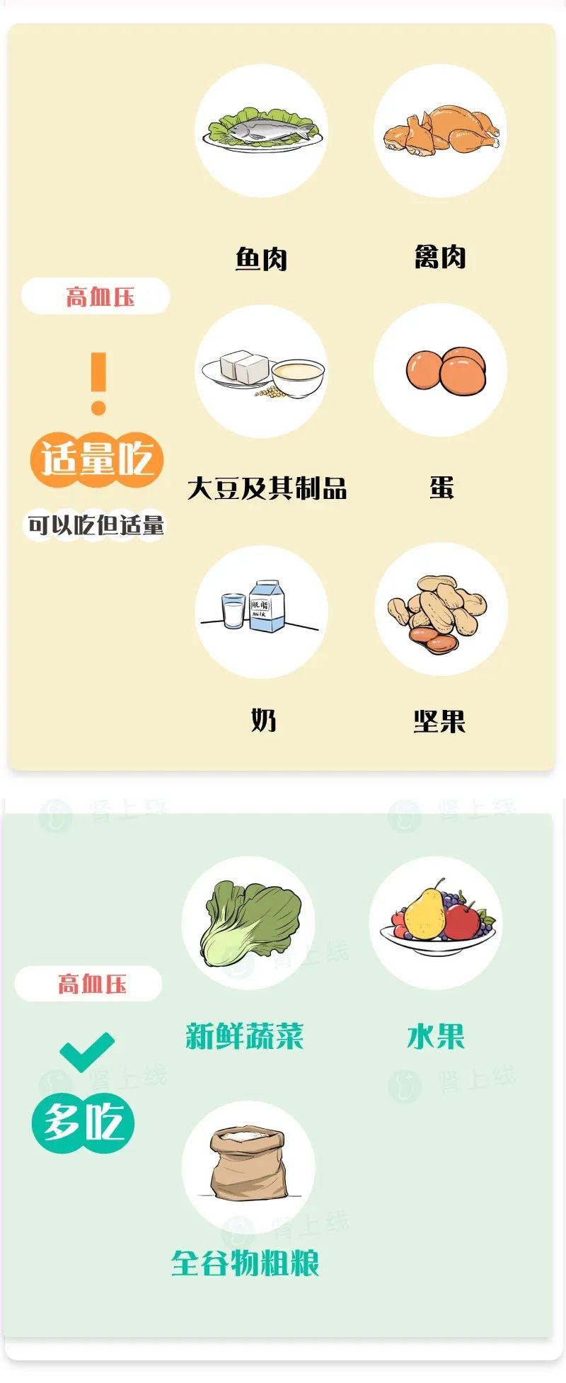 慢性肾病,血压、血脂、血糖、血磷、血钾高,超全超实用的饮食清单对照表!