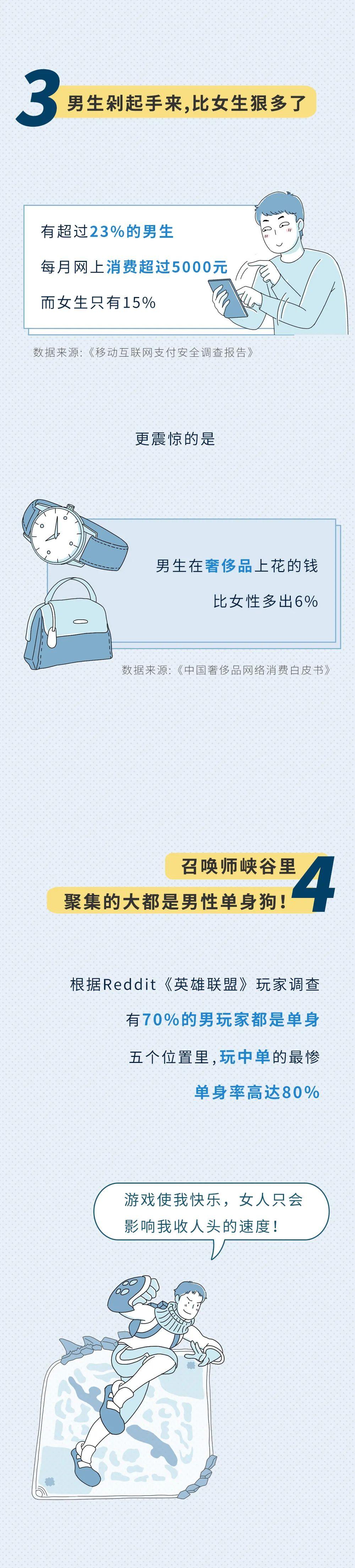 [涨知识]中国男性的私密数据分析…3