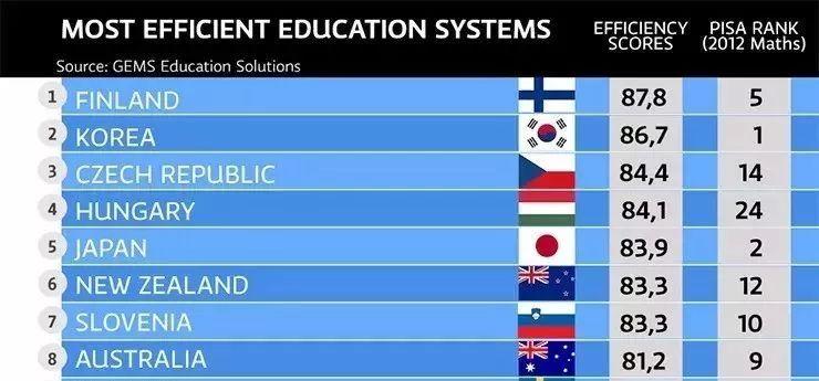 芬兰在2020年完成废除数学课