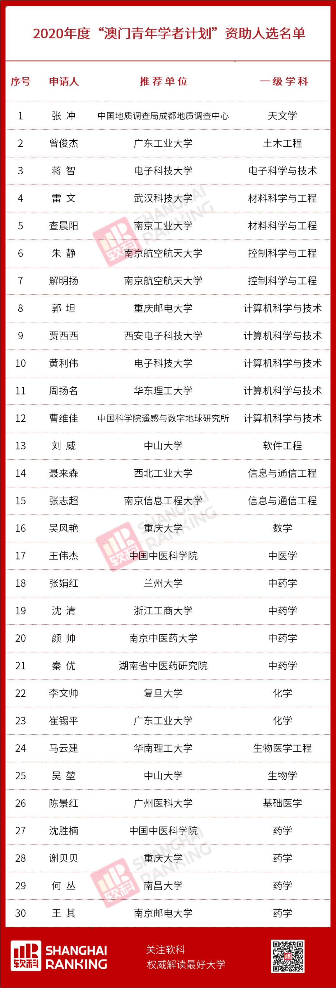 """2020""""香江学者""""、""""澳门青年学者""""获选结果公布!"""