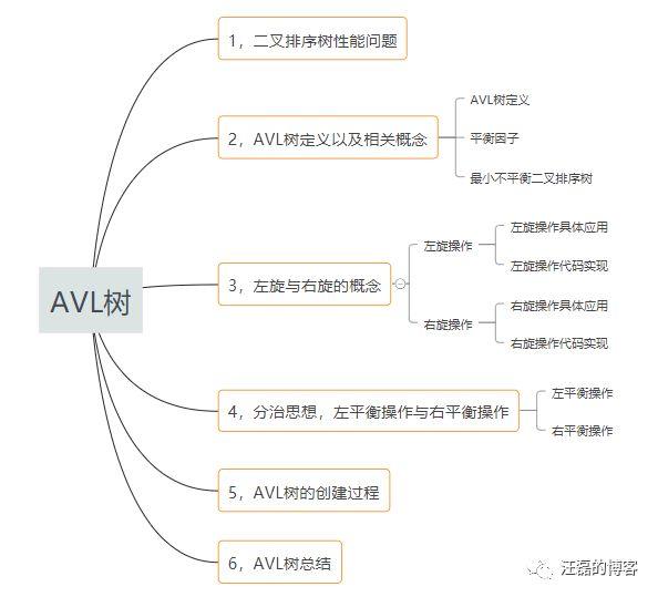数据结构与算法(九):AVL树详细讲解