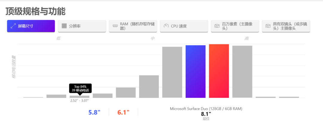 「Versus」一个专业的数码产品对比网站,支持的数码产品非常多-盘仙人