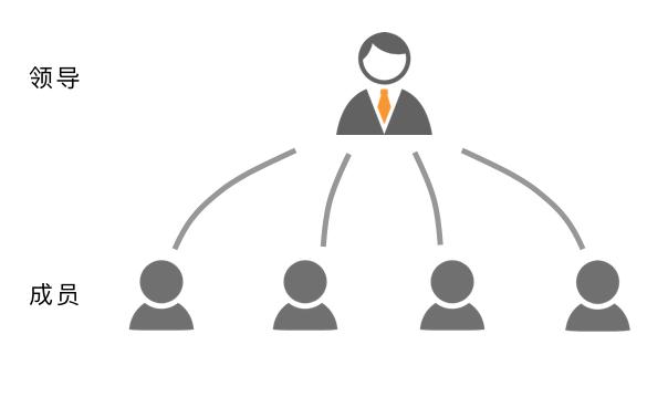 献给团队主管的4大原则和8大实操建议