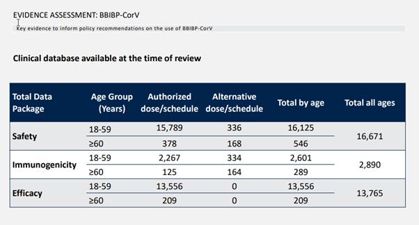国药疫苗数据终于公开,详解WHO评估文件
