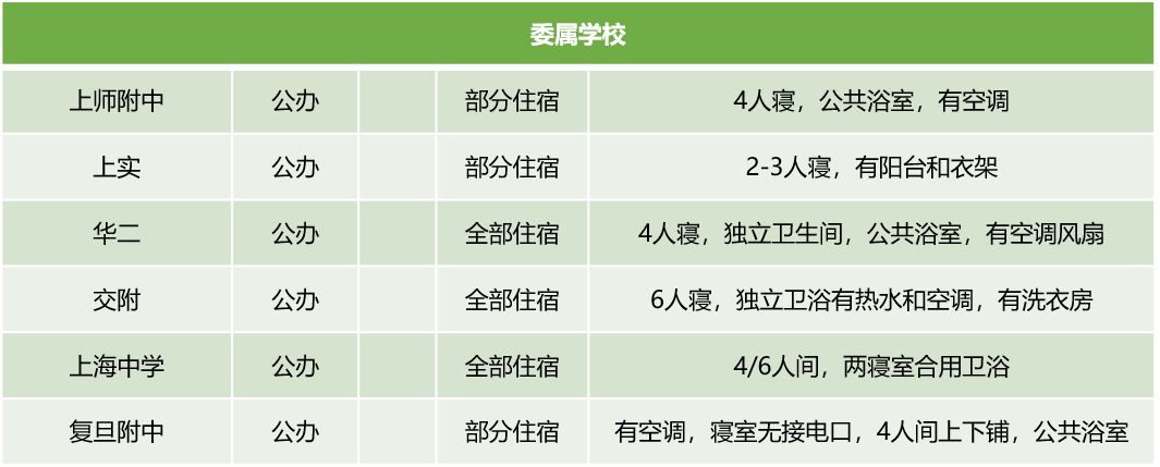 上海16区245所高中学费住宿情况汇总