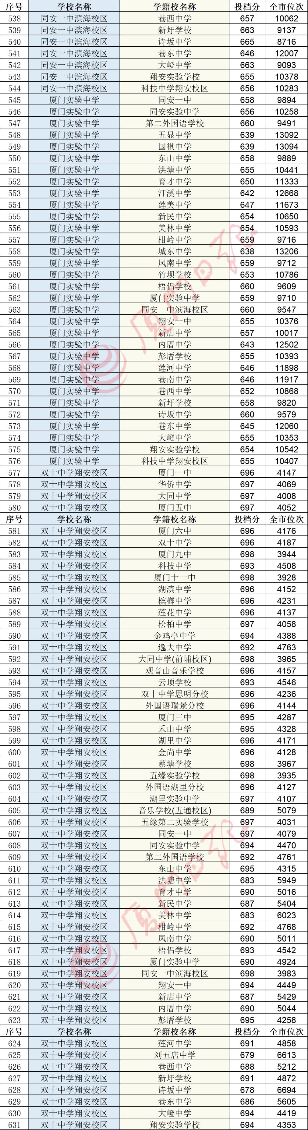 快讯!厦门中招普高最低投档分数线和位次公布!厦门一中728分,双十726分,外国语722分!还有……