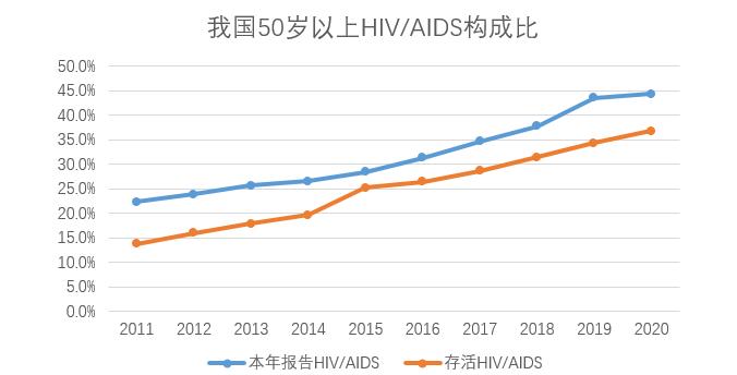 艾滋病老年化不容小觑