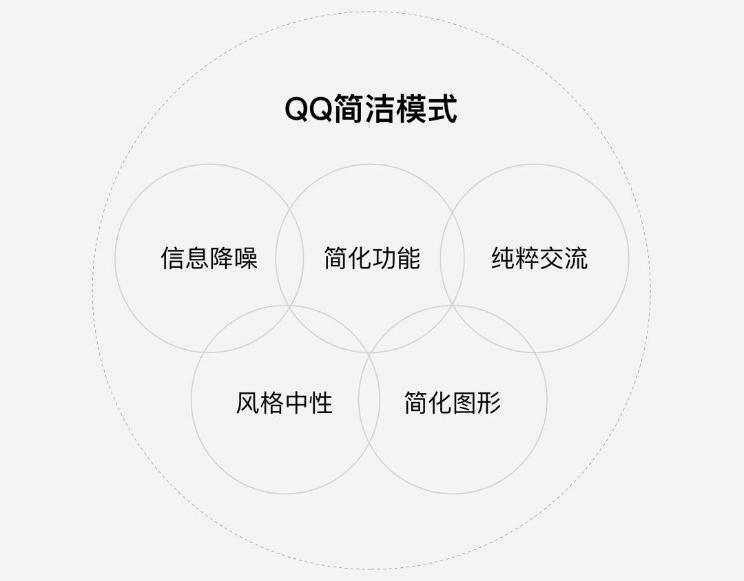 各类产品相继回归初心追求体验服务的本质,产品体验也正在做减法提炼,更为聚焦用户核心诉求,追求更极简的体验。<br/>用户沟通的本源是信息互换,QQ通过推出极简模式,对聊天进行降噪设计,重新突出聊天信息,回归沟通的本源。本文讲述的是QQ近期在极简设计与人性化体验设计上的探索与思考。