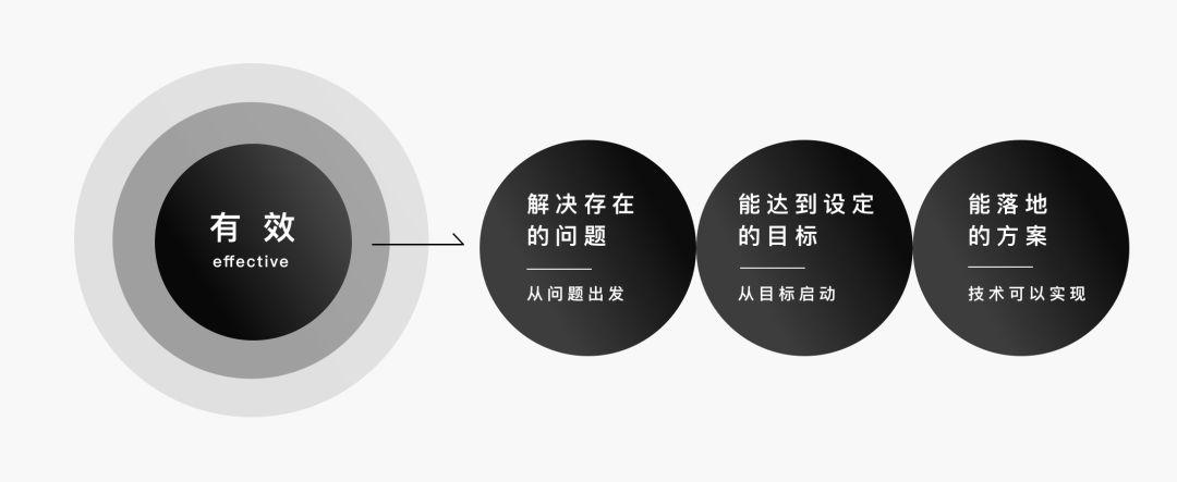 本文从What和How两个部分阐述如何输出清晰有效的设计方案,为大家建立系统的设计思路提供帮助。
