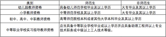 通知:2021年下半年教师资格证报考咨询通道已开启,截止7月25日