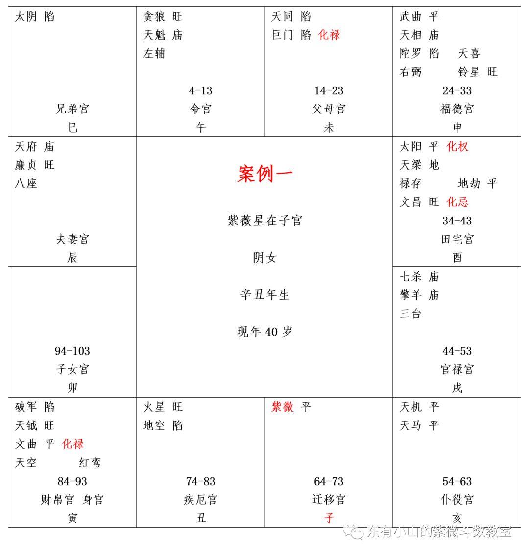 东有小山紫微斗数第21课:案例一(判断儿子、面部十二宫、命门、正财格)