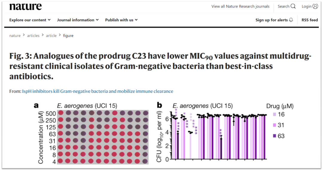 Graphpad 绘图: 跟着Nature学习绘制百分数点图-医学科研网