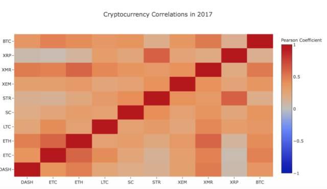 圖:2017年的電子貨幣相關性