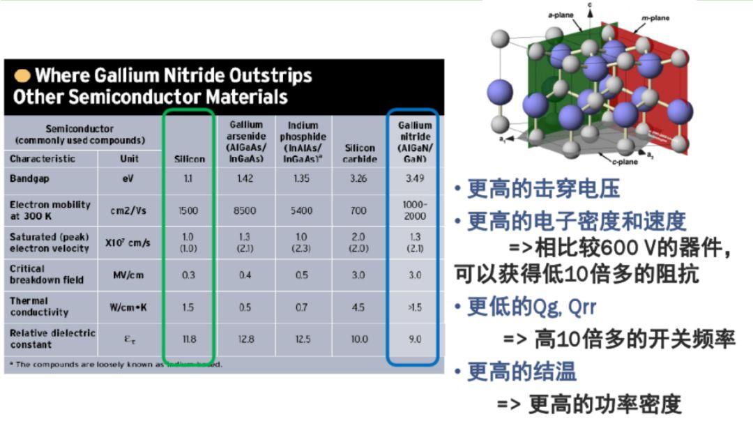 第三代半导体材料氮化镓(GaN)或引发充电革命?